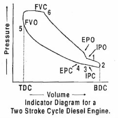 4 Stroke Petrol Engine Diagram Electric Range Wiring What Is The Difference Between Pv Of Two And Four