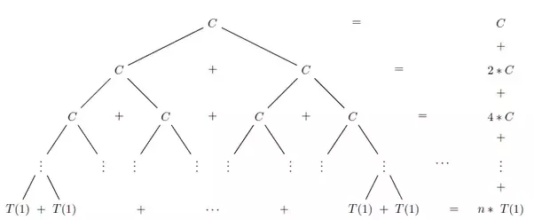 What is the complexity of T(n) = 2T(n/2) + C, using