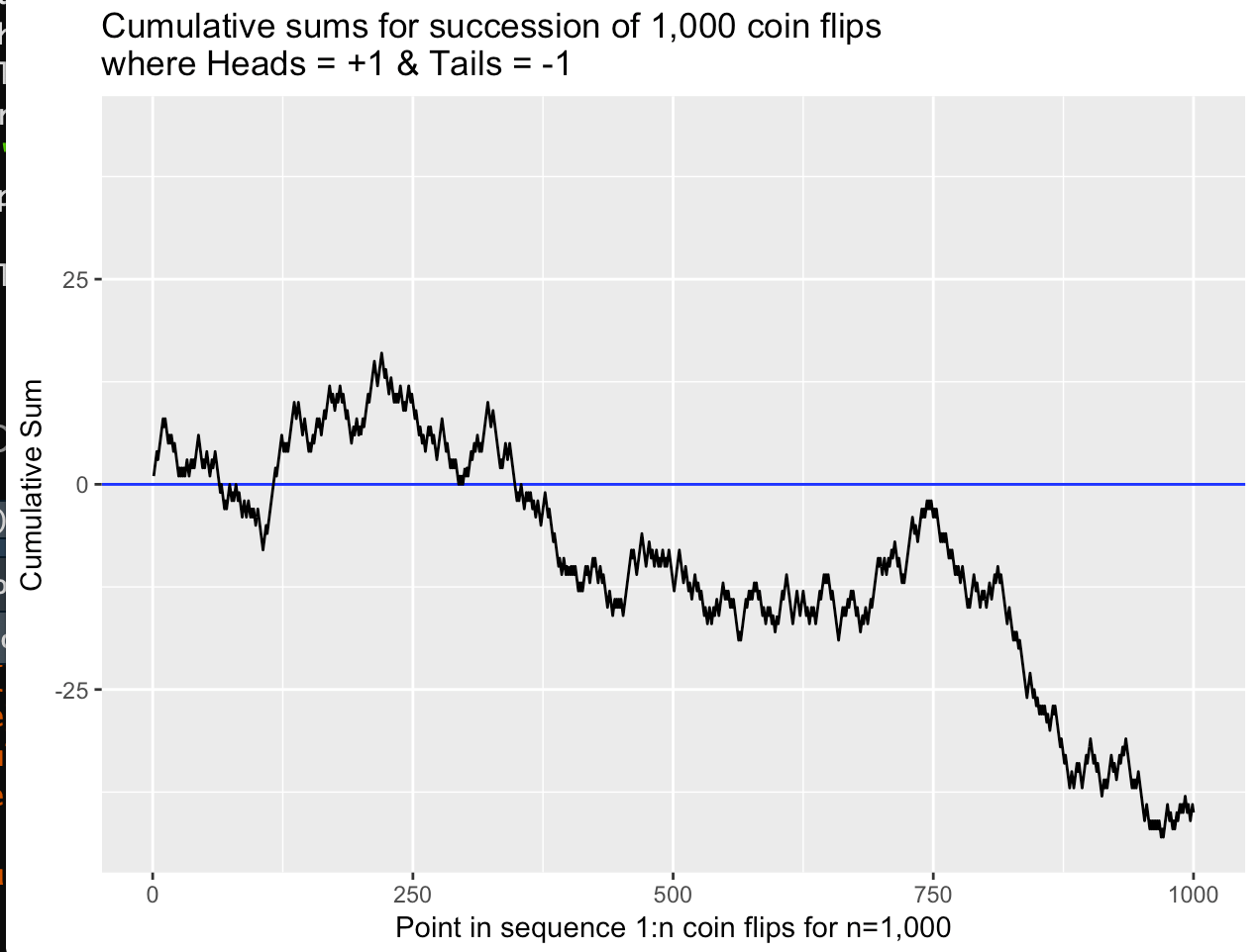 hight resolution of as one can see in a trial of 1 000 coin flips the chart line crossed the zero line three times but remained below zero in the favor of tails for the