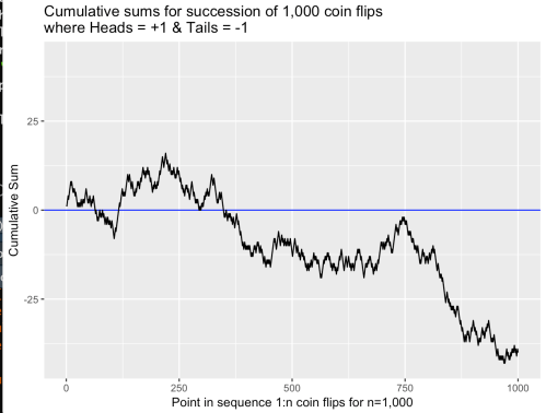 small resolution of as one can see in a trial of 1 000 coin flips the chart line crossed the zero line three times but remained below zero in the favor of tails for the