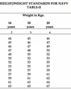 cinidual   weight is considered normal if it within departure from average given in the table  and ii   however iniduals with also what maximum minimum height required for rh quora
