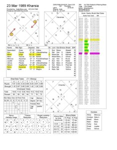 As per data provided here   your birth chart jyotish vedic astrology also what more powerful in mahadasha or the inidual rh quora