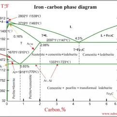 Iron Carbon Phase Diagram Wiki 2000 Dodge Durango Stereo Wiring What Is The Upper And Lower Critical Temperature For Steel? - Quora