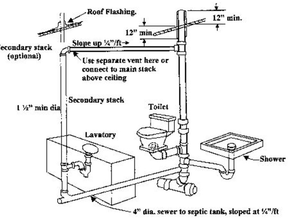 Is The Same Pipe Used For Drainage From A Sink A Shower And A Toilet Quora