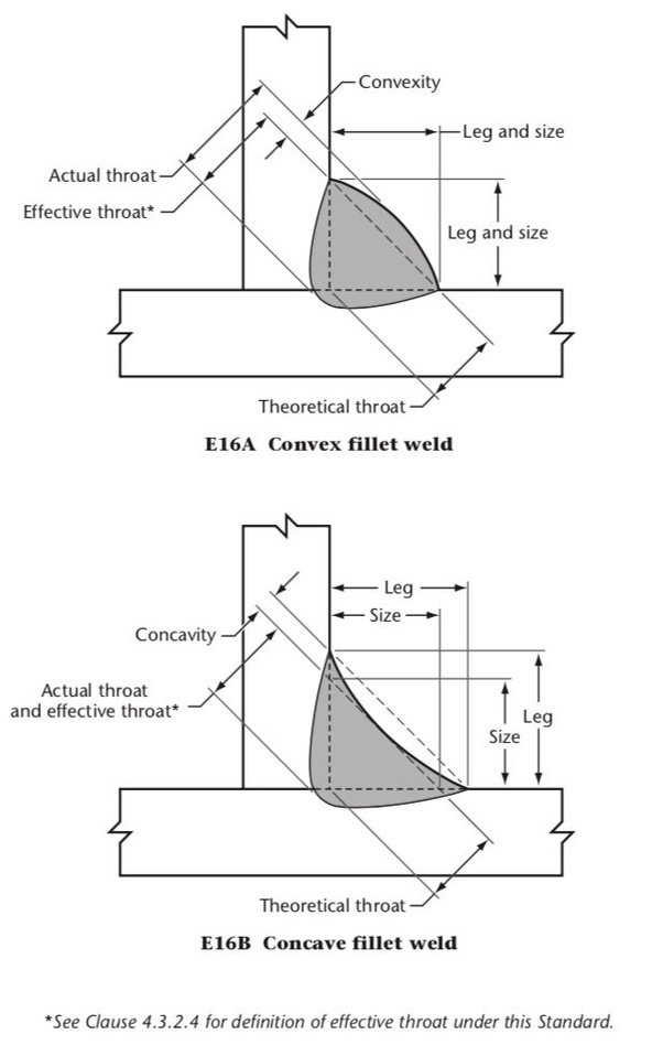 What is the effective throat thickness taken as for a