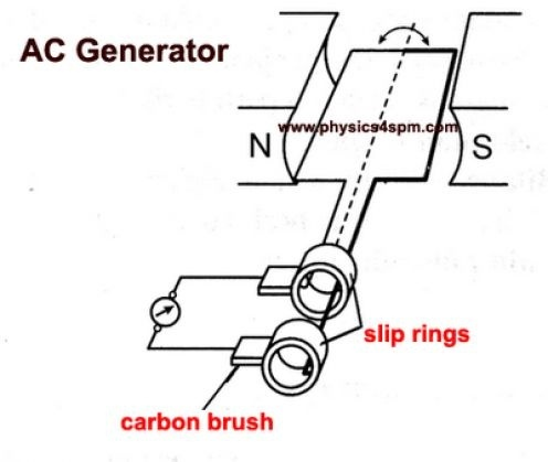What kind of current AC or DC generated in power plant
