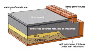 Why is a waterproof membrane used in raft foundations?  Quora