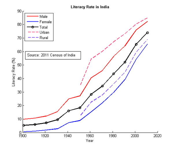 Why was India's literacy rate, before the British era