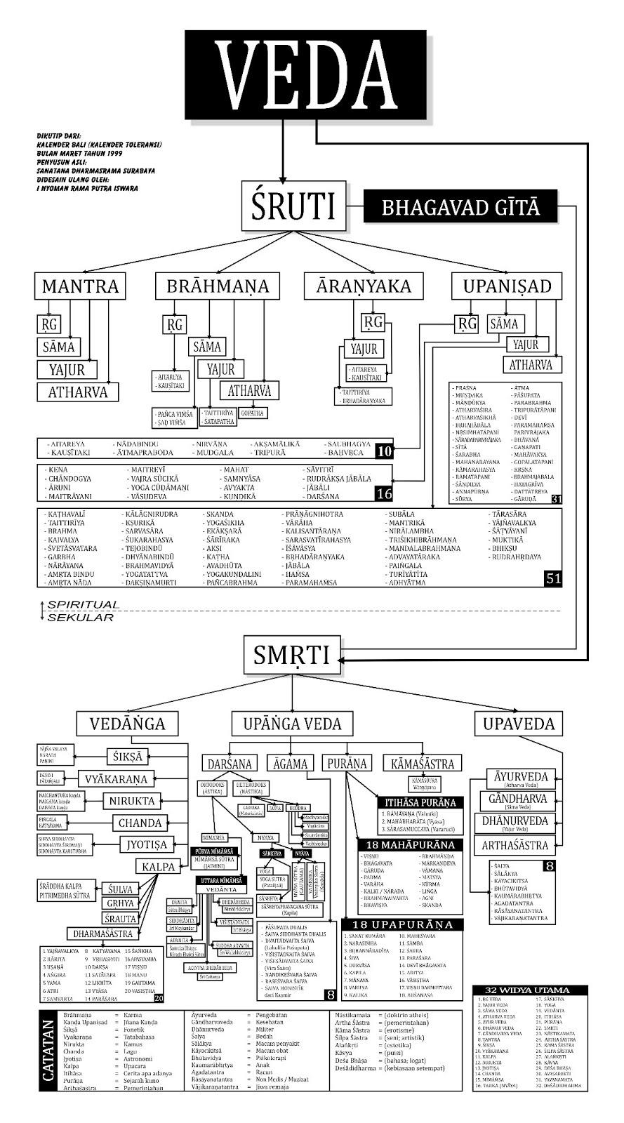 Isi Kitab Suci Agama Hindu : kitab, agama, hindu, Apakah, Setiap, Orang, Beragama, Hindu, Perlu/wajib, Memiliki, Kitab, Weda?, Quora