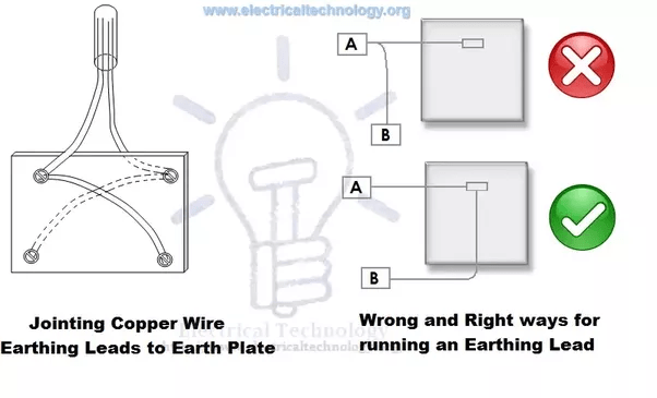 How does the Earthing system work in India and how are