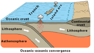 What happens during the oceanic-oceanic convergence? - Quora
