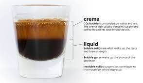 What is the difference between black coffee and an ...