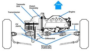 Do front wheel drive cars have rear differential?  Quora