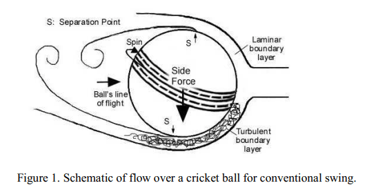 How does Bernoulli's principle work to swing a cricket