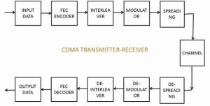 What is the difference between OFDM and CDMA?  Quora