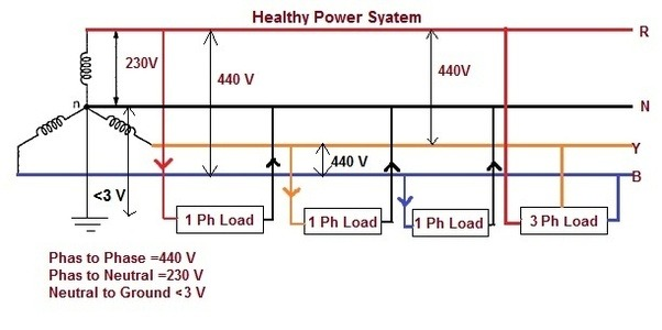 480v 3 phase wiring diagram 1966 ford mustang headlight what is the voltage between neutral and earth connection in power supply? - quora