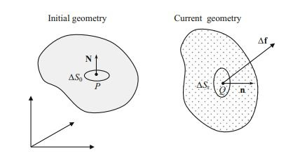 What is the difference between Cauchy, second Piola