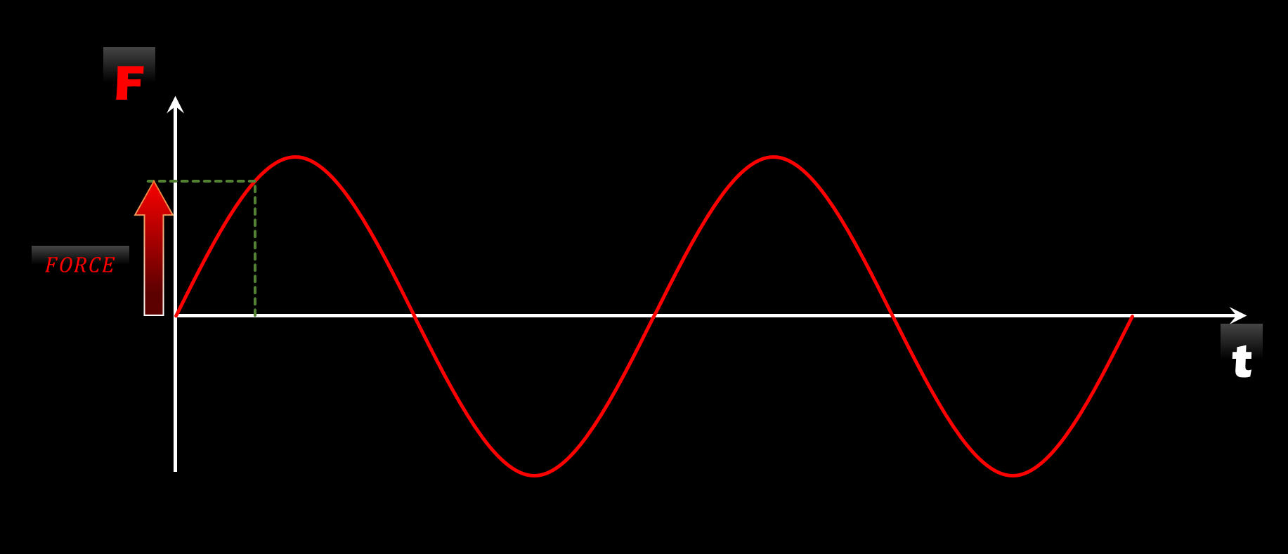 hight resolution of meaning the force keeps changing it s strength and it s direction as shown in the below graph