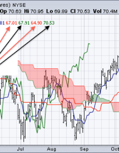 What   this ichimoku technique people are talking about nowadays which can be applied in the stock market quora also rh