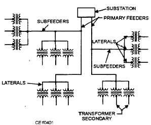 In electrical distribution, how can we task out the