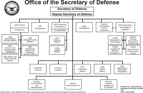 What is the chain of command for U.S. Military