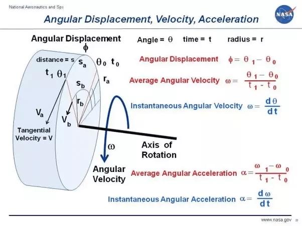 Ferris Wheel Diagram Of Force What Does Math Theta Math Mean In Mathematics Where