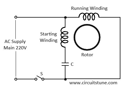 wiring diagram 220v capacitor start motor light switch outlet why is a used in fan quora 90 degree electrical phase difference between the two windings obtained by connecting auxiliary winding series with and starting