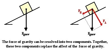 Physics: when drawing the force of gravity on aslope for a