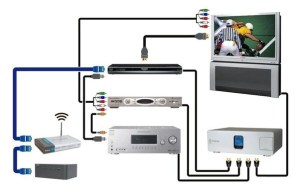 I have an HD TV, an Xbox 360 and a Home Theater How can I interconnect the devices so that I