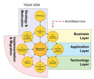 togaf framework diagram 12 volt horn relay wiring are archimate and adm two compatible frameworks quora is a architecture content which defines the core metamodel that requires to be addressed in implementations such as