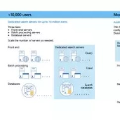 Sharepoint 2013 Components Diagram How To Read Auto Wiring Diagrams What Is The Difference Between Server And Farm Source Traditional Topologies For File From Technical