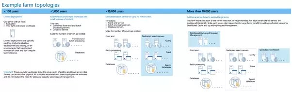 sharepoint 2013 components diagram black bear vitals what is the difference between server and farm source traditional topologies for file from technical diagrams