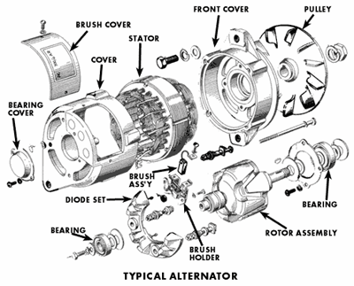 What are the alternator parts of a generator with their
