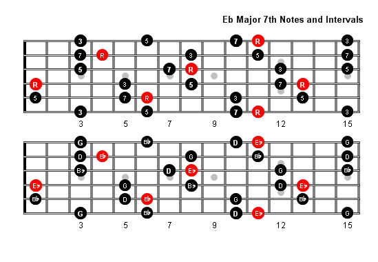 How to play the Eb note on the guitar? Which string and