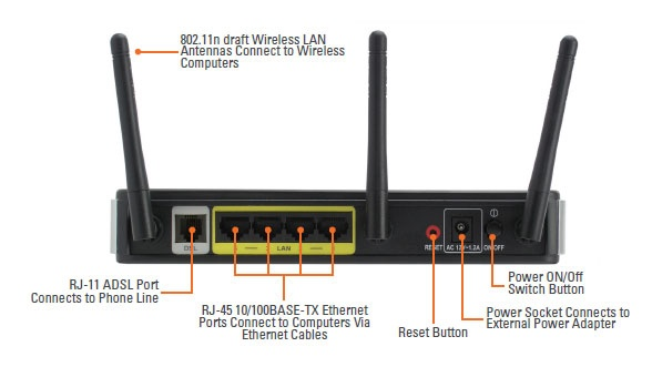 Is it possible to connect an Ethernet cable to a DSL