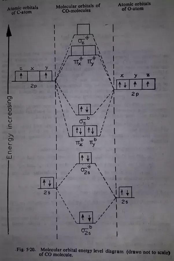 Orbital Diagram Carbon : orbital, diagram, carbon, Order, Quora