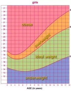 For  year old girl bmi of between and would in most cases be fine if you are at all concerned should see your doctor personal also what is the average weight who  quora rh