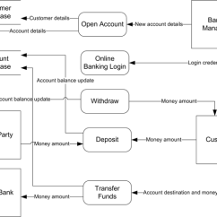 What Is Data Flow Diagram Level 0 Pioneer Avic D1 Wiring 2 Of Banking System Quora You May Need To Further Decompose The Read Following Articles Find Out More Learn About Dfd