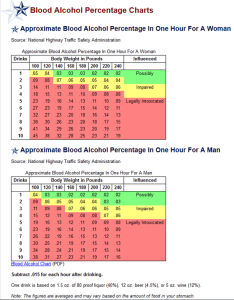 Tabc blood alcohol percentage chart also texas freeways have signs which read  drink drive go to jail rh quora