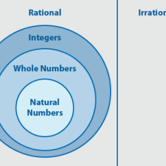 Venn Diagram For Real Number System Electrical Lighting Wiring Diagrams Are All Rational Numbers Integers Or Numbers? - Quora
