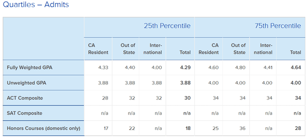 Can you get into UCLA with a 3.6 UW GPA and 1580 SAT? - Quora
