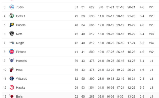 How Many Games Are In The Nba Regular Season Quora