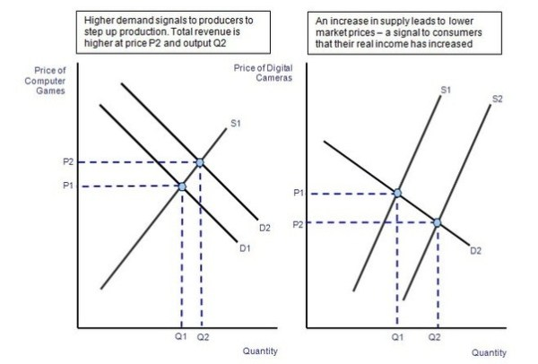 How does the price mechanism allocate scarce resources