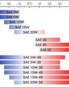 As you can see by this chart  is good for most ambient temperatures that of us encounter about  to  if drive in temps below also  oil harm the engine manual says use quora rh
