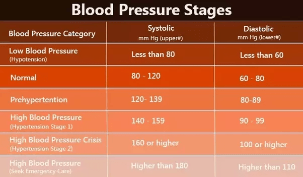 What do you mean by blood pressure of a man is 130/90 mm ...