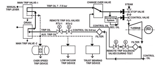 lube oil system diagram directv connection how turbine work in power plant quora follow the trip line above this 7 5 kg cm pressure is to close esv emergency stop valve iv interceptor valave governing