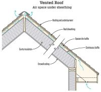How to insulate cathedral ceilings - Quora