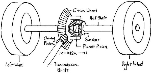 What is the main function of differential in an engine of