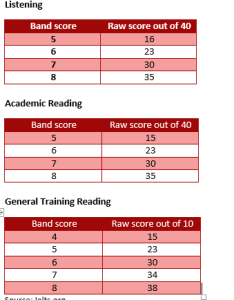 As for the ielts speaking academic writing and general training tests scores are calculated on basis of an assessment criteria also known how band quora rh