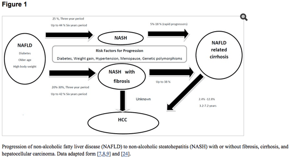 How much time does it take from Fatty liver to Cirrhosis